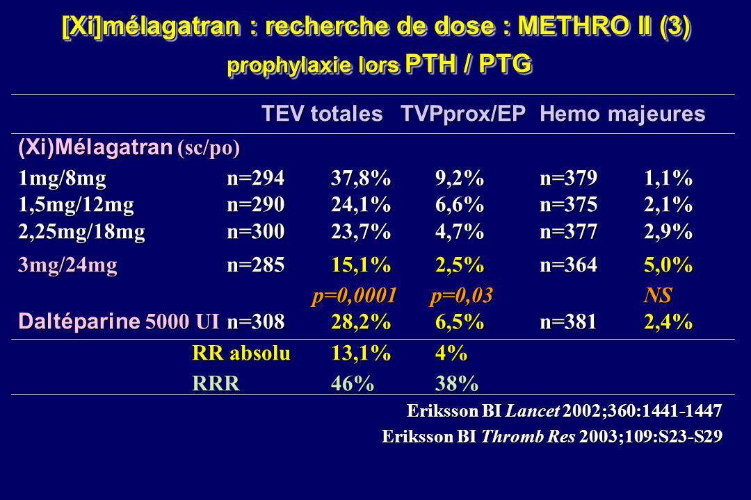 [Xi]mélagatran : recherche de dose : METHRO II (3) prophylaxie lors PTH / PTG TEV totalesTVPprox/EPHemo majeures (Xi)Mélagatran (sc/po) 1mg/8mg n=294