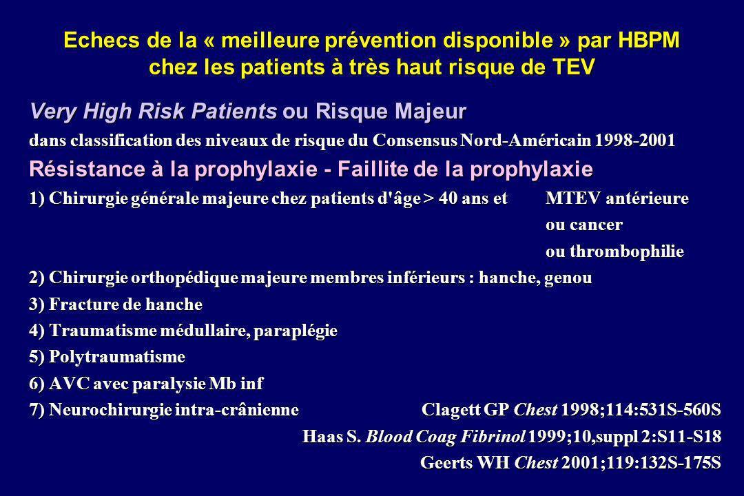 Début de prophylaxie par HBPM pour PTH méta-analyse de Strebel 02 TVP totales TVP proximalesHémorragies majeures Préopératoire (12 h avant) 11 essais Enoxaparine 40 mg/j : 9/11 369/1926147/192632/2275 19,2 %7,6 %1,4 % [17 - 21%][6 - 8%][1 - 2%] Péri-opératoire (-2h +4h)4 essaisDaltéparine 2500 5000 UI/j : 3/4 115/92520/92583/1315 12,4 %2,2 %6,3 % [10 - 14%][1 - 3%][5 - 7%] Post-opératoire (12 à 48 h après)4 essais Enoxaparine 40 mg/j : 4/4 100/69433/69419/751 14,4 %4,7 %2,5 % [12 - 17%][4 - 7%][1 - 3%] Strebel N Arch Intern Med 2002;162:1451-1456