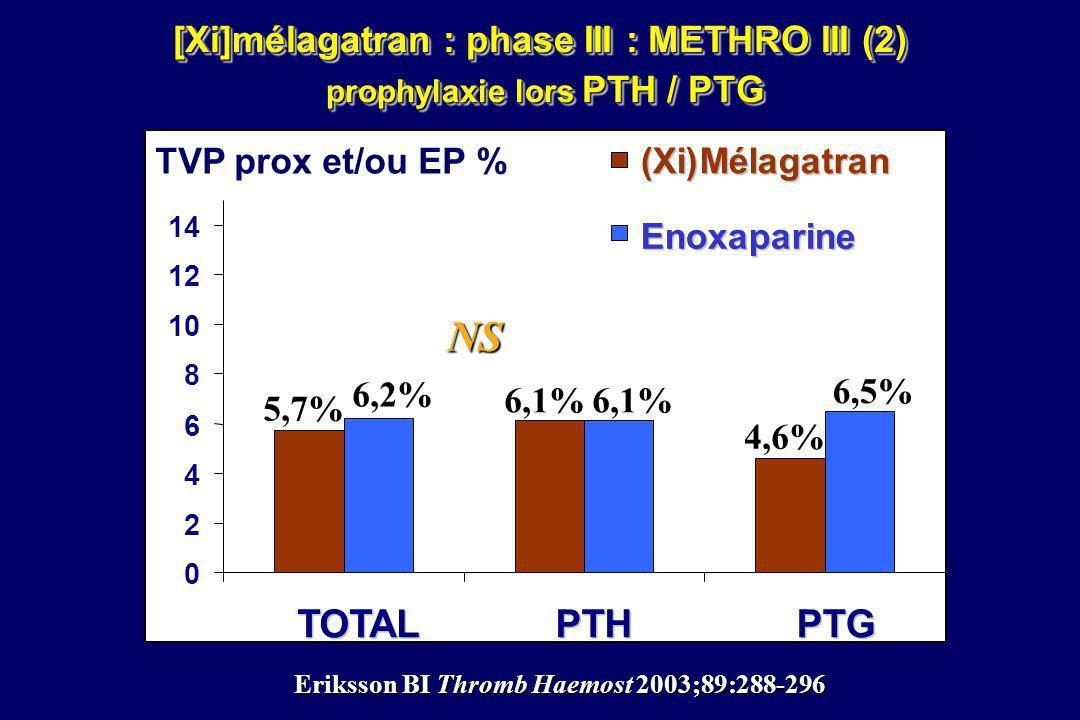 0 2 4 6 8 10 12 14 TOTAL PTH PTG 5,7% 6,2% 6,1% 4,6% 6,5% TVP prox et/ou EP % NS NS (Xi) Mélagatran Enoxaparine [Xi]mélagatran : phase III : METHRO II