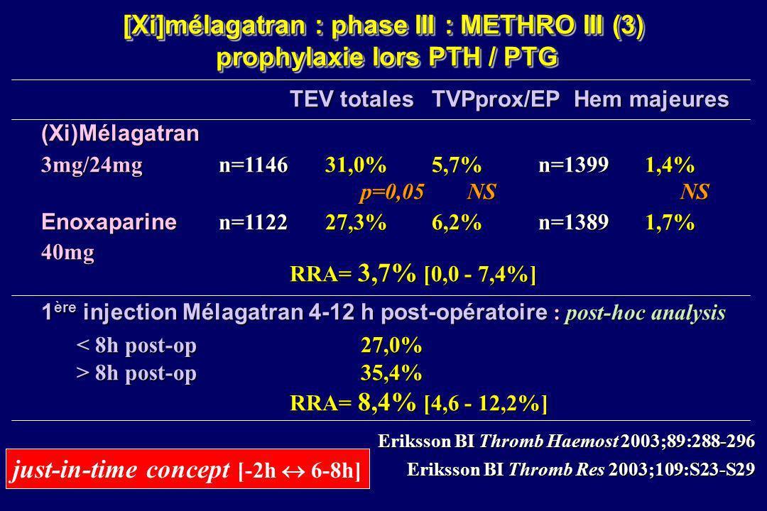 [Xi]mélagatran : phase III : METHRO III (3) prophylaxie lors PTH / PTG TEV totalesTVPprox/EPHem majeures (Xi)Mélagatran 3mg/24mg n=114631,0%5,7%n=1399