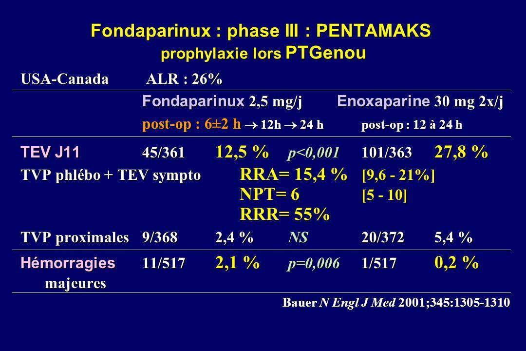 Fondaparinux : phase III : PENTAMAKS prophylaxie lors PTGenou USA-Canada ALR : 26% Fondaparinux 2,5 mg/j Enoxaparine 30 mg 2x/j post-op : 6±2 h 12h 24