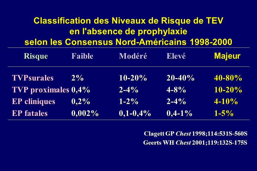 Prévention des TVP (phlébographie) après prothèse de hanche ProphylaxieNb Nb TVP totales*RRRTVP proximalesRRR essais patientsIC 95% IC 95% Contrôles/placebo12626 54% [50-58] 27% [23-31] Contrôles/placebo12626 54% [50-58] 27% [23-31] HNF dose fixe11101630% [27-33]- 45%19%[17-22]-27% HNF dose ajustée 4293 14% [10-19] -74%10% [7-14] -62% HBPM 306216 16% [15-17] -70% 6% [5-7] -78% Danaparoïde 3441 16% [12-19] -71% 4% [2-6] -85% Warfarine 131828 22% [20-24] -59% 5% [4-6] -80% Hirudine 31172 16% [14-19] -70% 4% [3-5] -85% Aspirine647340% [35-45]-26%11%[8-16]-57% Comp pneu int742320% [17-24]-63%14%[11-17]-48% Contention429042% [36-48]-23%25% [21-31]-4% *TVP proximales et distales Geerts WH Chest 2001;119:132S-175S
