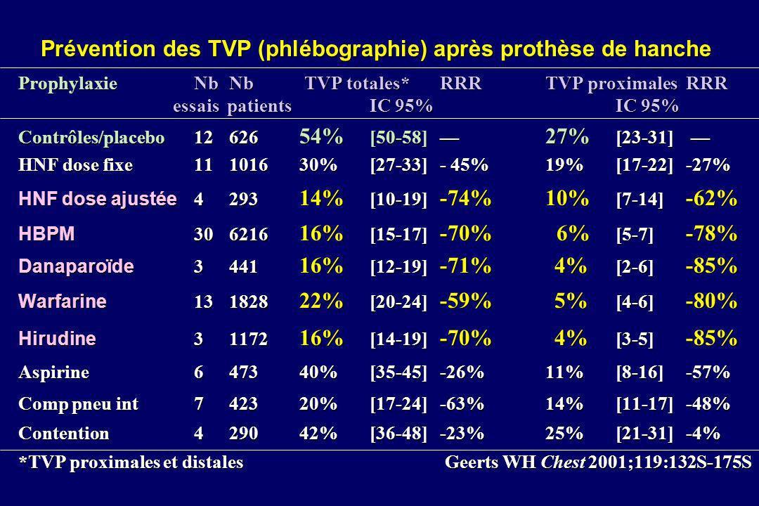 Désirudine : phase III prophylaxie lors PThanche Essai prospectif, multicentrique, randomisé, en double aveugle Enoxaparine 40 mg 1x/jDésirudine 15mg 2x/j 12 h avant30 mn avant incision ALR : 56%durée Ttt :10 ± 1 j TVP phlébographie196/768 25,5% p=0,001142/773 18,4% RRA = 7,1% [3 - 11,3%] RRR= 28%NPT = 14 [9 - 33] TVP proximales59/785 7,5% p=0,0136/802 4,5% RRA = 3 % [0,7 - 5,4%] RRR= 40%NPT = 33 [18- 145] TVP prox, EP, décès60/785 7,6% p=0,0239/802 4,9% Hémorragies majeures20/1023 2% NS20/1028 1,9% Eriksson BI N Engl J Med 1997;337:1329-1335