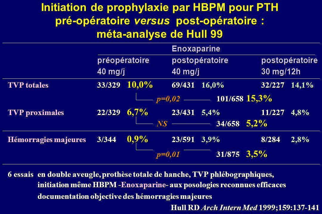 Initiation de prophylaxie par HBPM pour PTH pré-opératoire versus post-opératoire : méta-analyse de Hull 99 Enoxaparine préopératoire postopératoire p