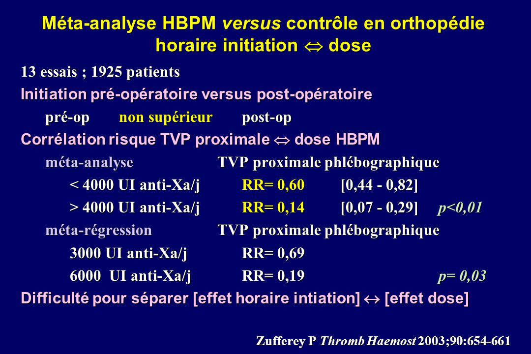 Fondaparinux : phase III : PENTAMAKS prophylaxie lors PTGenou USA-Canada ALR : 26% Fondaparinux 2,5 mg/j Enoxaparine 30 mg 2x/j post-op : 6±2 h 12h 24 hpost-op : 12 à 24 h TEV J11 45/361 12,5 % p<0,001101/363 27,8 % TVP phlébo + TEV sympto RRA= 15,4 % [9,6 - 21%] NPT= 6 [5 - 10] RRR= 55% TVP proximales9/3682,4 %NS20/3725,4 % Hémorragies 11/517 2,1 % p=0,0061/517 0,2 % majeures Bauer N Engl J Med 2001;345:1305-1310