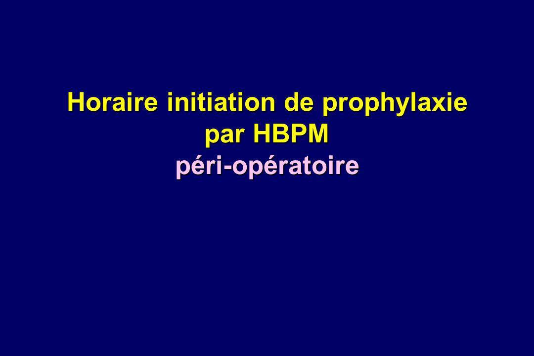 Fondaparinux : phase III : PENTHIFRA prophylaxie lors de fracture de hanche ALR : 66% Fondaparinux 2,5 mg/j Enoxaparine 40 mg /j Protocole post-op : 6±2 h > pré-op : 12 h pré-op : 12 h > post-op : 12h Respect protocole post-op : 6±2 h 89 % pré-op : 12 h 26 % 1 ère dose chir retardéechir précoce et/ou ALR TEV J11 52/626 8,3 % p<0,001119/624 19,1 % TVP phlébo + TEV sympto RRA= 10,8 % [7 - 14,5 %] NPT= 9 [7 - 14] RRR= 56% TVP proximales6/6500,9 % p<0,001 28/6464,3 % Hémorragies 18/831 2,2 % NS19/842 2,2 % majeures Eriksson BI N Engl J Med 2001;345:1298-1304
