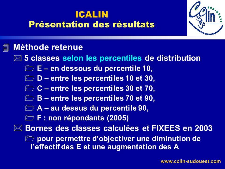 www.cclin-sudouest.com 4 Méthode retenue * 5 classes selon les percentiles de distribution 1 E – en dessous du percentile 10, 1 D – entre les percenti