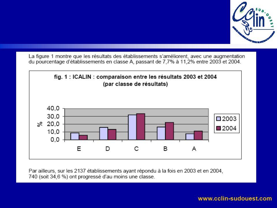 www.cclin-sudouest.com