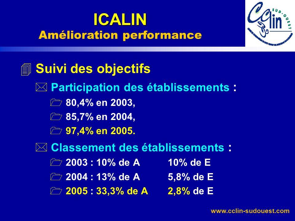 4 Suivi des objectifs * Participation des établissements : 1 80,4% en 2003, 1 85,7% en 2004, 1 97,4% en 2005. * Classement des établissements : 1 2003