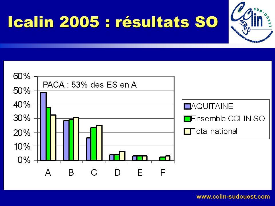 www.cclin-sudouest.com Icalin 2005 : résultats SO PACA : 53% des ES en A