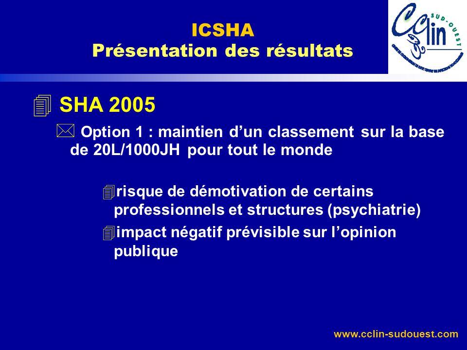 www.cclin-sudouest.com 4 SHA 2005 * Option 1 : maintien dun classement sur la base de 20L/1000JH pour tout le monde 4risque de démotivation de certain