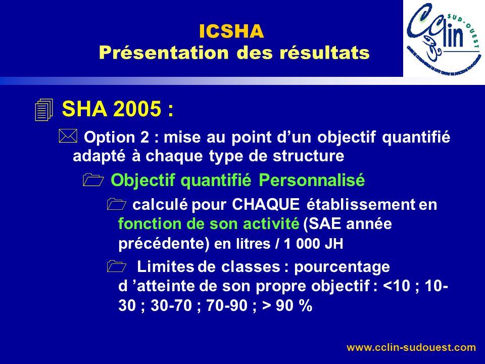 www.cclin-sudouest.com 4 SHA 2005 : * Option 2 : mise au point dun objectif quantifié adapté à chaque type de structure Objectif quantifié Personnalis