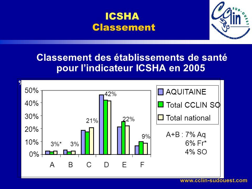 www.cclin-sudouest.com Classement des établissements de santé pour lindicateur ICSHA en 2005 % ICSHA Classement 3% 21% 42% 22% 9% 3%* 0% 10% 20% 30% 4