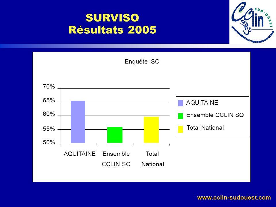 www.cclin-sudouest.com SURVISO Résultats 2005 Enquête ISO 50% 55% 60% 65% 70% AQUITAINEEnsemble CCLIN SO Total National AQUITAINE Ensemble CCLIN SO To