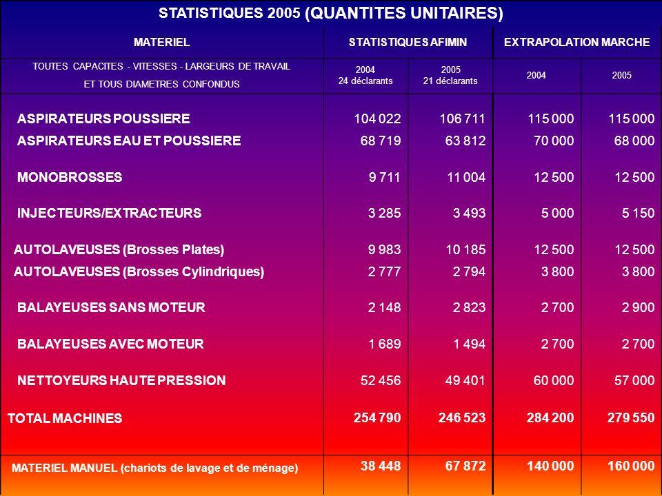 STATISTIQUES 2005 (QUANTITES UNITAIRES) MATERIELSTATISTIQUES AFIMINEXTRAPOLATION MARCHE TOUTES CAPACITES - VITESSES - LARGEURS DE TRAVAIL 2004 24 décl
