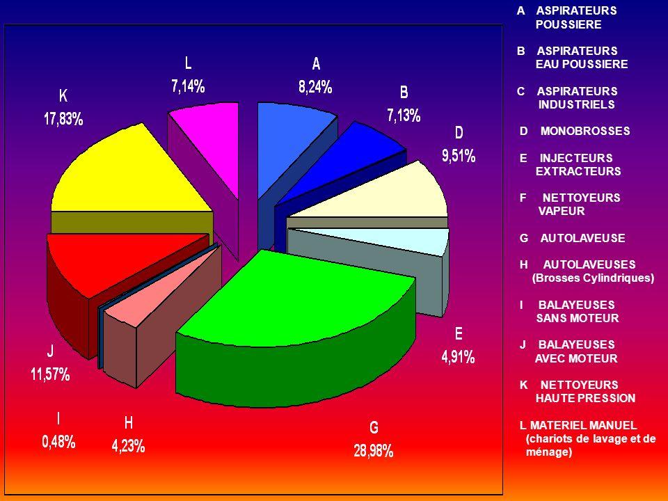 STATISTIQUES 2005 (Prix total HT K) Extrapolation du marché des ventes en valeur des Fabricants et Importateurs sur le marché français REFERENCES20042005 - MACHINES + MATERIEL MANUEL187 000185 000 - PIECES DETACHEES + SAV77 00080 000 - PRODUITS CHIMIQUES68 50061 500 TOTAL MACHINES332 500326 500