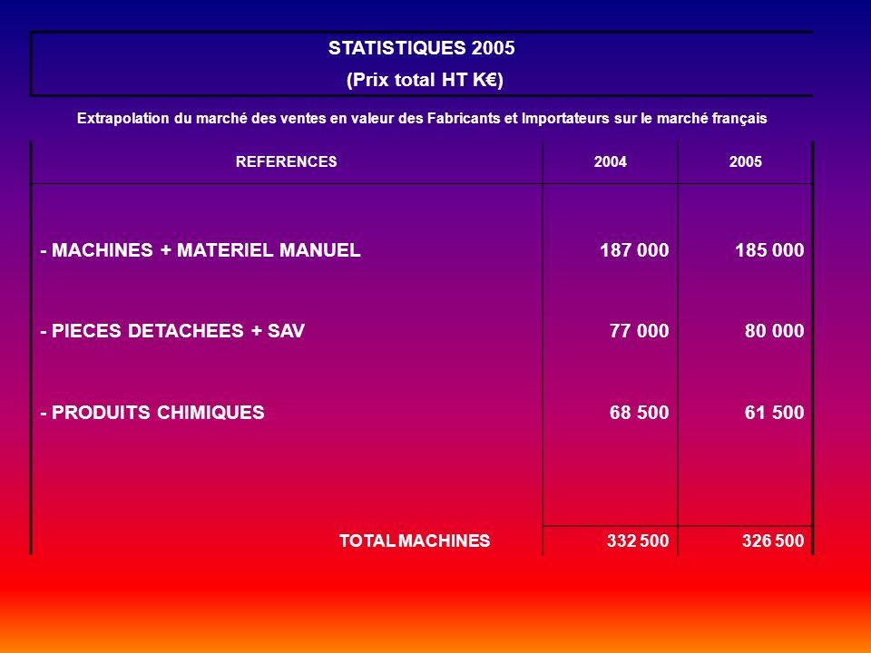 STATISTIQUES 2005 (Prix total HT K) Extrapolation du marché des ventes en valeur des Fabricants et Importateurs sur le marché français REFERENCES20042