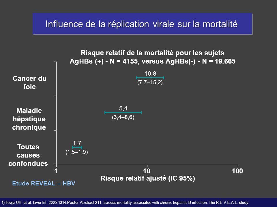110100 Risque relatif ajusté (IC 95%) Toutes causes confondues Maladie hépatique chronique Cancer du foie 1,7 (1,5–1,9) 5,4 (3,4–8,6) 10,8 (7,7–15,2)