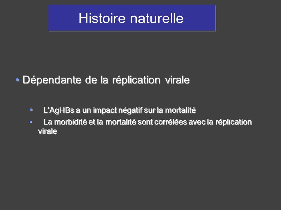 Histoire naturelle Dépendante de la réplication viraleDépendante de la réplication virale LAgHBs a un impact négatif sur la mortalité LAgHBs a un impa