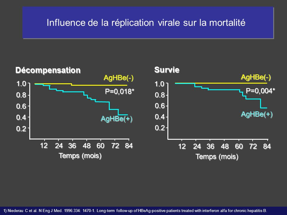 842436486072 12 Décompensation 1.0 0.8 0.6 0.4 0.2 P=0,018* AgHBe(+) AgHBe(-) 1) Niederau C et al. N Eng J Med. 1996:334: 1470-1. Long-term follow-up