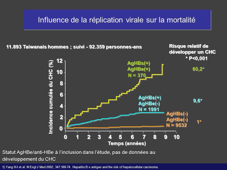 1) Yang H-I et al. N Engl J Med 2002; 347:168-74. Hepatitis B e antigen and the risk of hepatocellular carcinoma. Risque relatif de développer un CHC