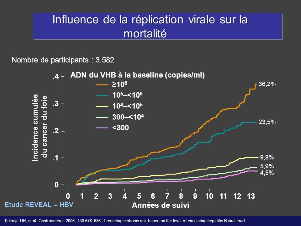 Nombre de participants : 3.582 36,2% 23,5% 9,8% 5,9% 4,5%.4.3.2.1 0 012345678910111213 Incidence cumulée du cancer du foie 1) Iloeje UH, et al. Gastro