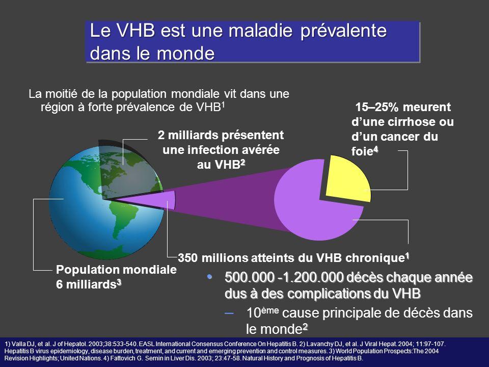 Le VHB est une maladie prévalente dans le monde 500.000 -1.200.000 décès chaque année dus à des complications du VHB 500.000 -1.200.000 décès chaque a