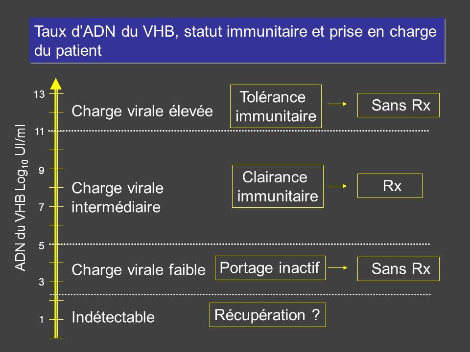 1 3 5 7 9 11 13 Taux dADN du VHB, statut immunitaire et prise en charge du patient Charge virale élevée Charge virale faible Charge virale intermédiai