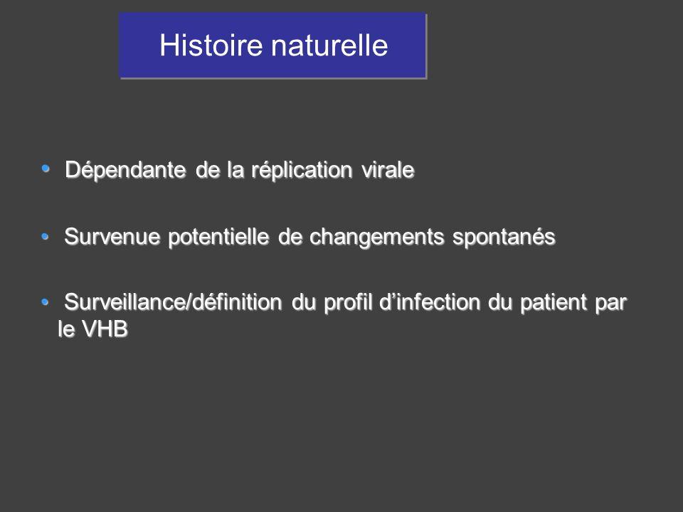 Histoire naturelle Dépendante de la réplication virale Dépendante de la réplication virale Survenue potentielle de changements spontanés Survenue pote