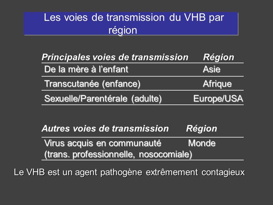 De la mère à lenfant Asie Transcutanée (enfance) Afrique Sexuelle/Parentérale (adulte) Europe/USA Les voies de transmission du VHB par région Les voie
