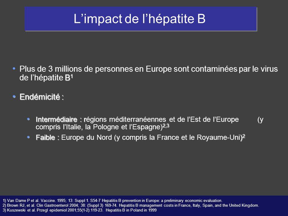 Limpact de lhépatite B B 1 Plus de 3 millions de personnes en Europe sont contaminées par le virus de lhépatite B 1 Endémicité : Endémicité : Interméd