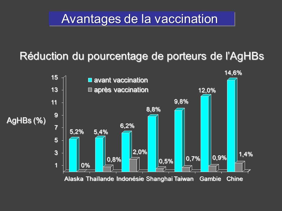 Avantages de la vaccination Avantages de la vaccination Réduction du pourcentage de porteurs de lAgHBs AlaskaThaïlandeIndonésieShanghaiTaiwanGambieChi