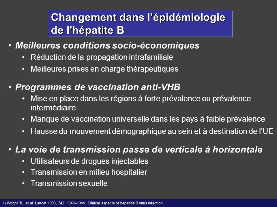 Changement dans lépidémiologie de lhépatite B Meilleures conditions socio-économiques Réduction de la propagation intrafamiliale Meilleures prises en