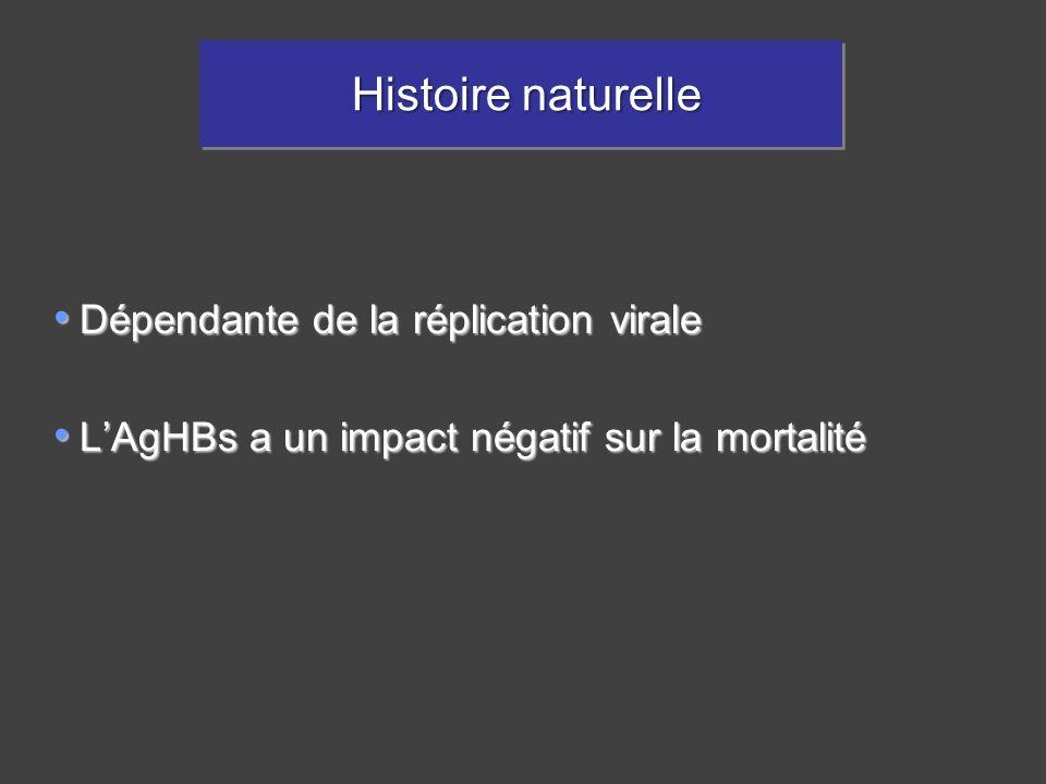 Histoire naturelle Histoire naturelle Dépendante de la réplication virale Dépendante de la réplication virale LAgHBs a un impact négatif sur la mortal