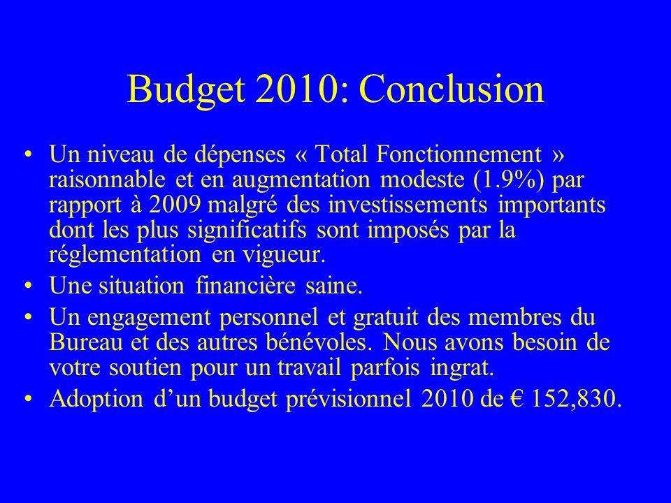 Budget 2010: Conclusion Un niveau de dépenses « Total Fonctionnement » raisonnable et en augmentation modeste (1.9%) par rapport à 2009 malgré des inv