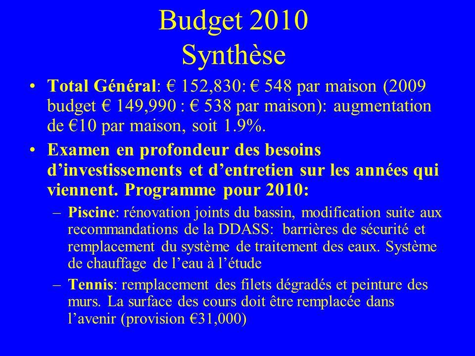 Budget 2010 Synthèse Total Général: 152,830: 548 par maison (2009 budget 149,990 : 538 par maison): augmentation de 10 par maison, soit 1.9%. Examen e