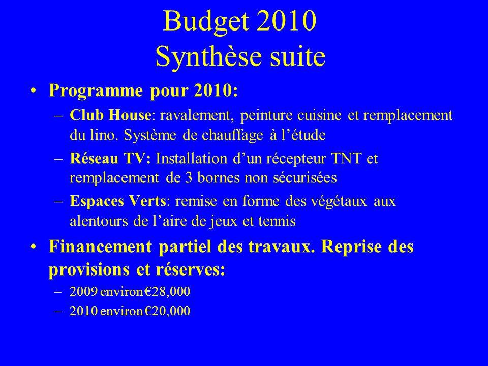 Budget 2010 Synthèse suite Programme pour 2010: –Club House: ravalement, peinture cuisine et remplacement du lino. Système de chauffage à létude –Rése