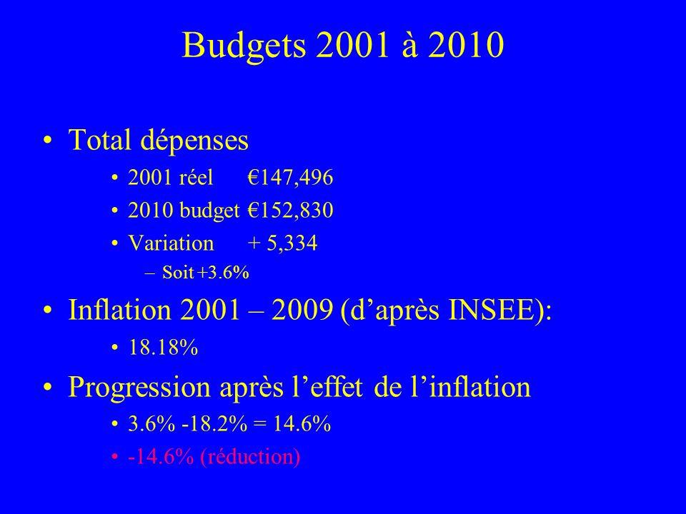 Budgets 2001 à 2010 Total dépenses 2001 réel 147,496 2010 budget152,830 Variation+ 5,334 –Soit +3.6% Inflation 2001 – 2009 (daprès INSEE): 18.18% Prog