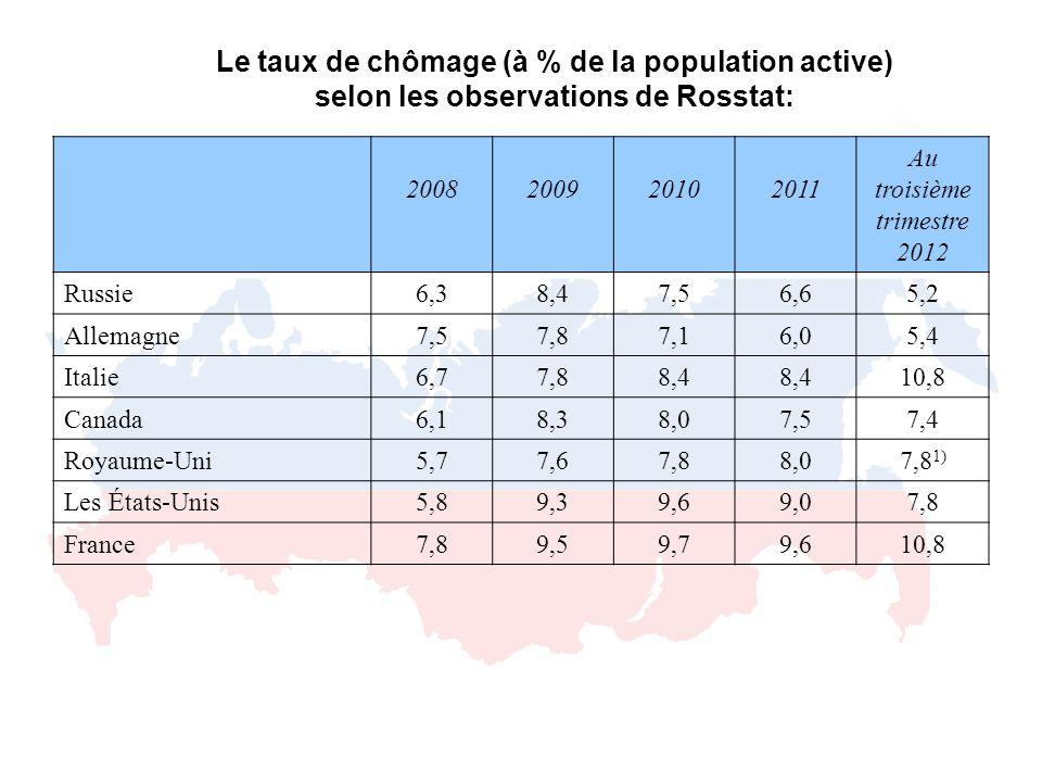 Le taux de chômage (à % de la population active) selon les observations de Rosstat: 2008200920102011 Au troisième trimestre 2012 Russie6,38,47,56,65,2 Allemagne7,57,87,16,05,4 Italie6,77,88,4 10,8 Canada6,18,38,07,57,4 Royaume-Uni5,77,67,88,07,8 1) Les États-Unis5,89,39,69,07,8 France7,89,59,79,610,8