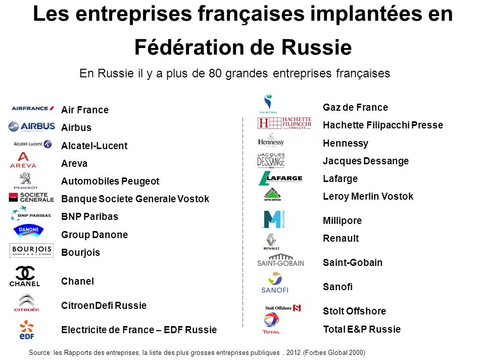 Les entreprises françaises implantées en Fédération de Russie Source: les Rapports des entreprises, la liste des plus grosses entreprises publiques, 2