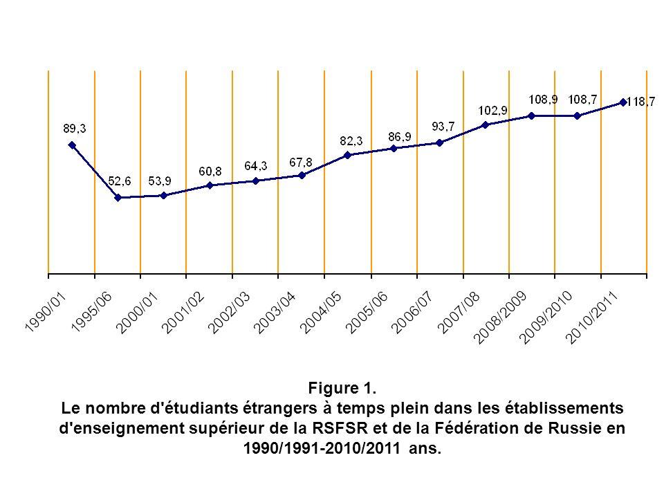 Figure 1. Le nombre d'étudiants étrangers à temps plein dans les établissements d'enseignement supérieur de la RSFSR et de la Fédération de Russie en