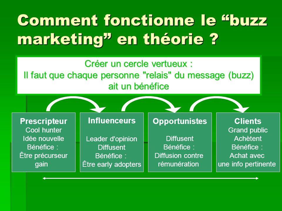 Comment fonctionne le buzz marketing en théorie ? Créer un cercle vertueux : Il faut que chaque personne