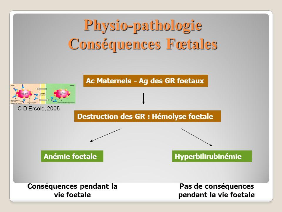 Physio-pathologie Conséquences Fœtales Ac Maternels - Ag des GR foetaux Destruction des GR : Hémolyse foetale Anémie foetaleHyperbilirubinémie Pas de