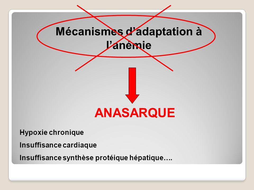 Mécanismes dadaptation à lanémie ANASARQUE Hypoxie chronique Insuffisance cardiaque Insuffisance synthèse protéique hépatique….