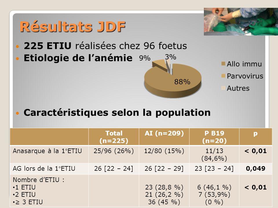 Résultats JDF 225 ETIU réalisées chez 96 foetus Etiologie de lanémie Caractéristiques selon la population Total (n=225) AI (n=209)P B19 (n=20) p Anasa