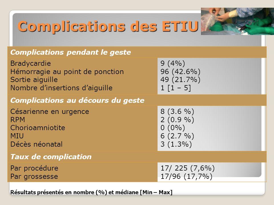 Complications des ETIU Complications pendant le geste Bradycardie Hémorragie au point de ponction Sortie aiguille Nombre dinsertions daiguille 9 (4%)
