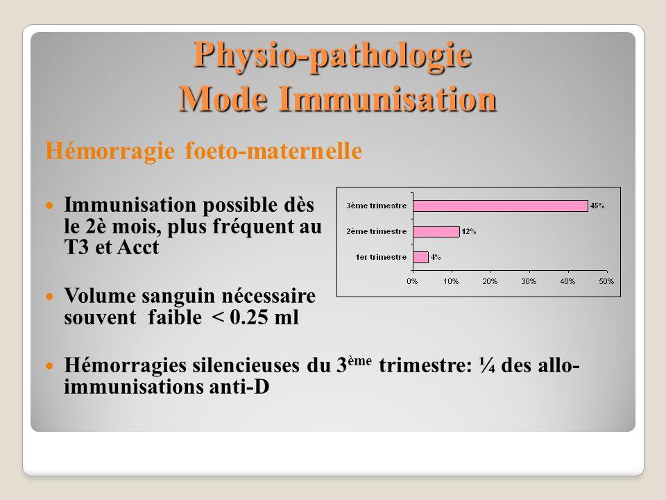 Physio-pathologie Mode Immunisation Hémorragie foeto-maternelle Immunisation possible dès le 2è mois, plus fréquent au T3 et Acct Volume sanguin néces