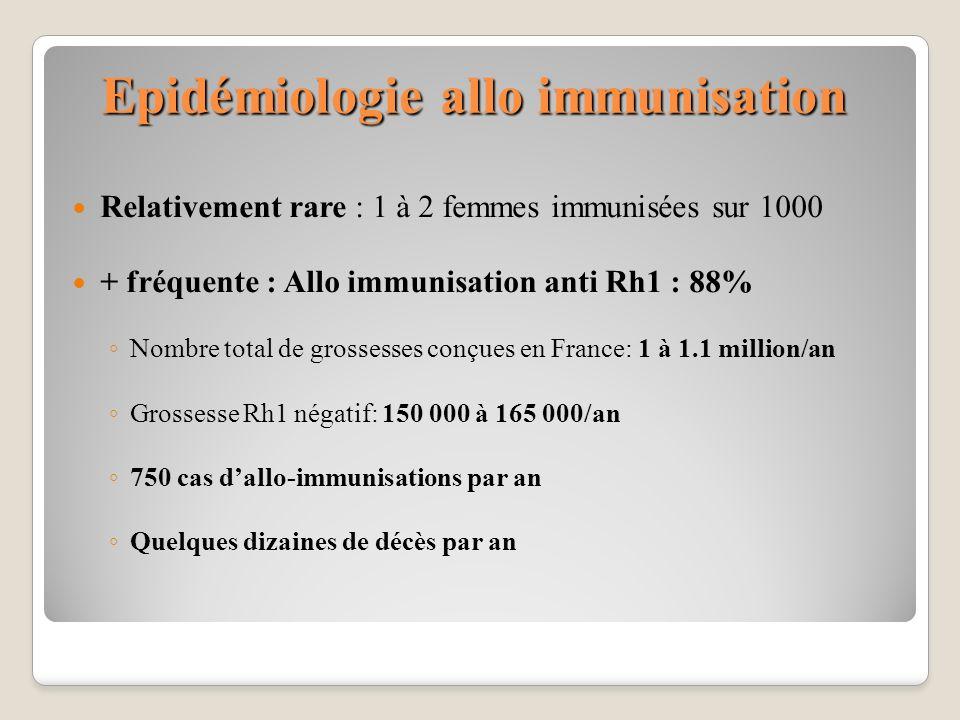 Epidémiologie allo immunisation Relativement rare : 1 à 2 femmes immunisées sur 1000 + fréquente : Allo immunisation anti Rh1 : 88% Nombre total de gr
