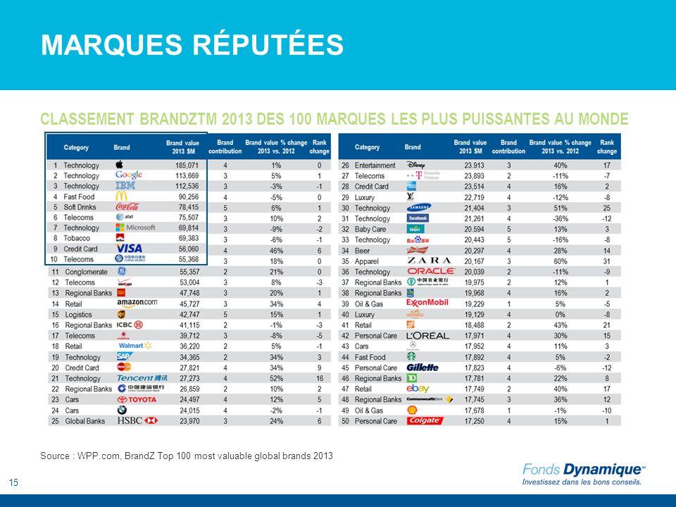 15 MARQUES RÉPUTÉES CLASSEMENT BRANDZTM 2013 DES 100 MARQUES LES PLUS PUISSANTES AU MONDE Source : WPP.com, BrandZ Top 100 most valuable global brands