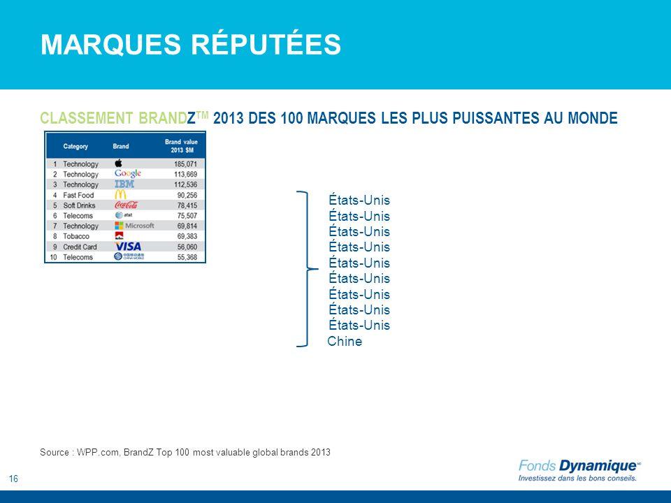 16 MARQUES RÉPUTÉES CLASSEMENT BRANDZ TM 2013 DES 100 MARQUES LES PLUS PUISSANTES AU MONDE Source : WPP.com, BrandZ Top 100 most valuable global brand